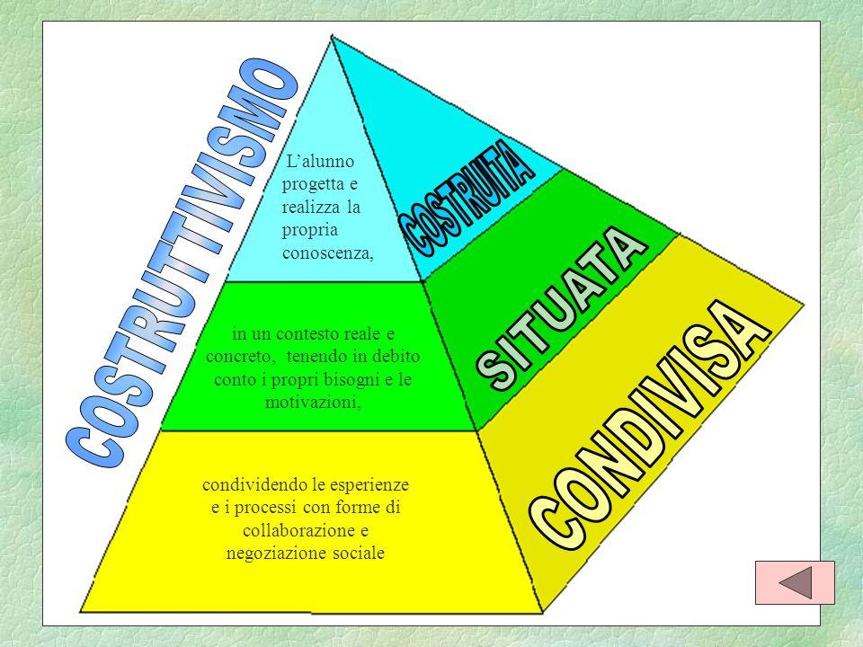 COSTRUTTIVISMO COSTRUITA SITUATA CONDIVISA