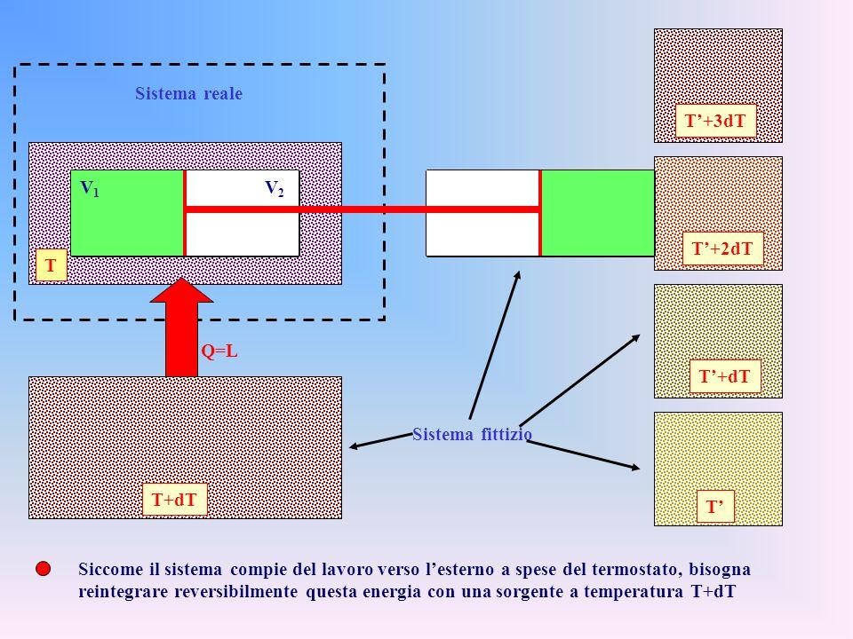 T'+3dT T. V2. V1. Sistema reale. T'+2dT. Sistema fittizio. Q=L. T+dT. T'+dT. T'