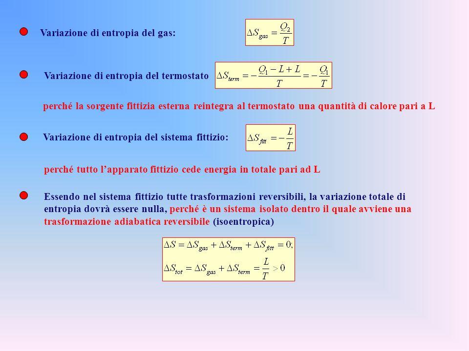 Variazione di entropia del gas: