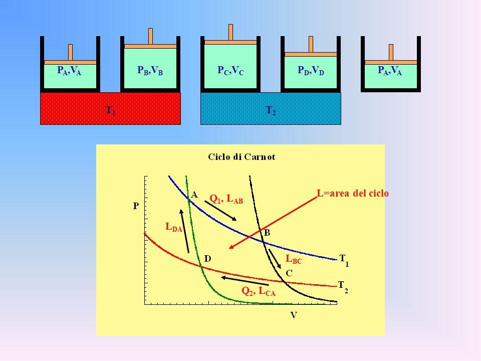 PC,VC PB,VB PA,VA PD,VD PA,VA T1 T2 L=area del ciclo Q1, LAB LDA LBC Q2, LCA
