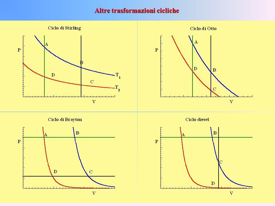 Altre trasformazioni cicliche