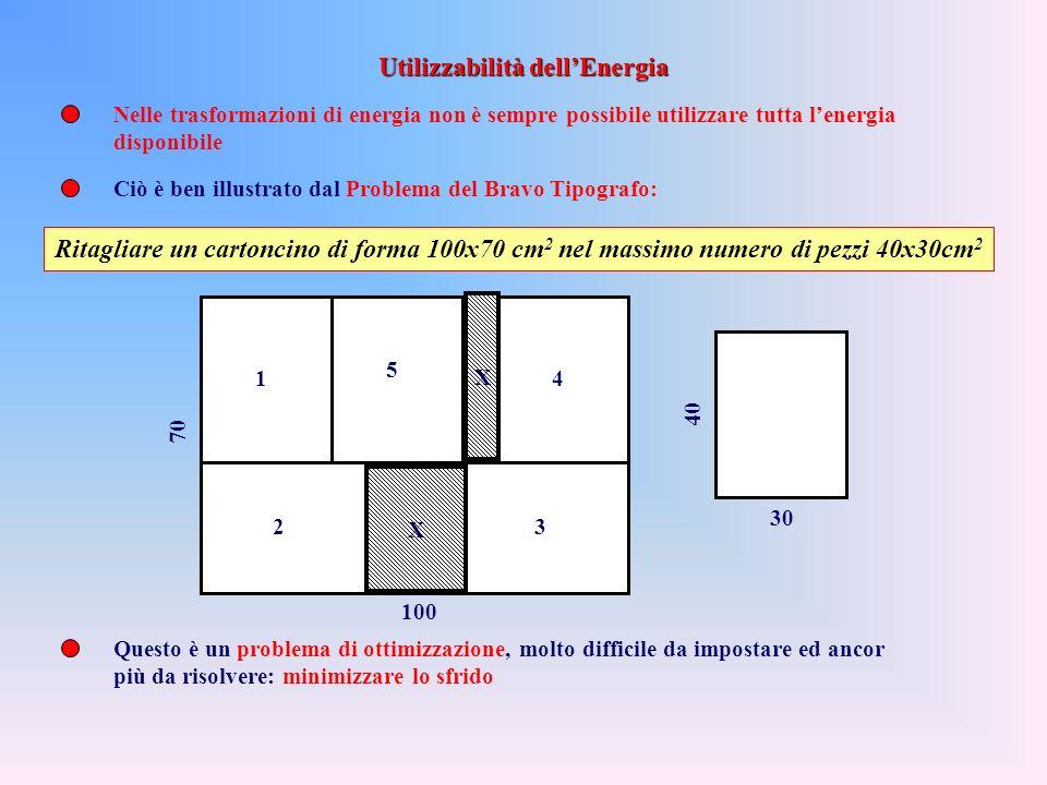 Utilizzabilità dell'Energia