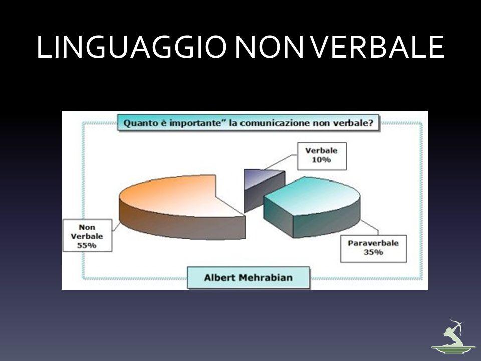 LINGUAGGIO NON VERBALE