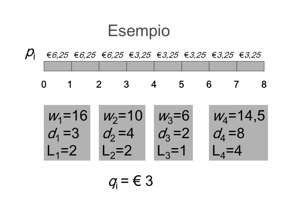 Esempio pi w1=16 d1 =3 L1=2 w2=10 d2 =4 L2=2 w3=6 d3 =2 L3=1 w4=14,5