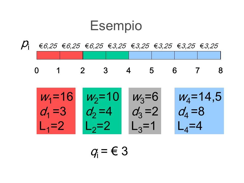 Esempio pi w1=16 d1 =3 L1=2 w1=16 d1 =3 L1=2 w2=10 d2 =4 L2=2 w2=10