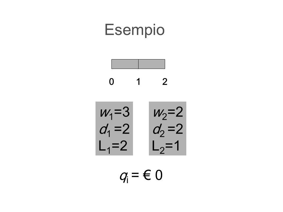 Esempio 1 2 w1=3 d1 =2 L1=2 w2=2 d2 =2 L2=1 qi = € 0