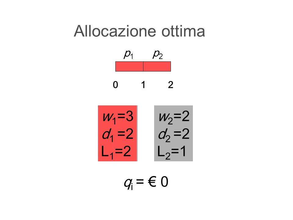 Allocazione ottima w1=3 d1 =2 L1=2 w1=3 d1 =2 L1=2 w2=2 d2 =2 L2=1