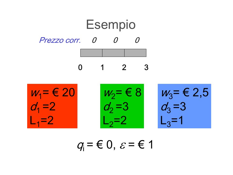 Esempio w1= € 20 d1 =2 L1=2 w2= € 8 d2 =3 L2=2 w3= € 2,5 d3 =3 L3=1