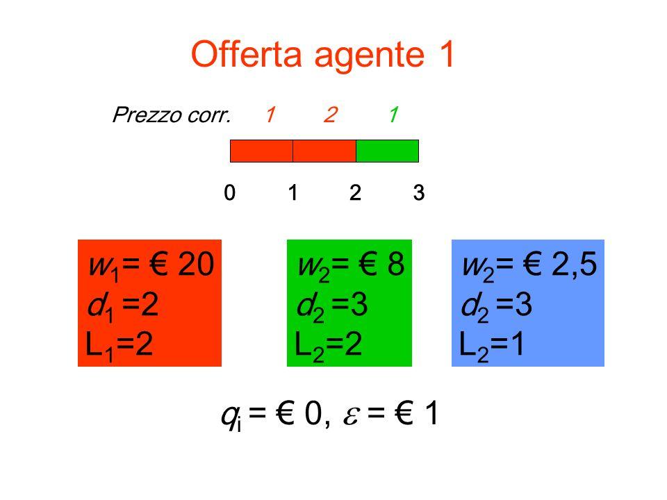 Offerta agente 1 w1= € 20 d1 =2 L1=2 w2= € 8 d2 =3 L2=2 w2= € 8 d2 =3