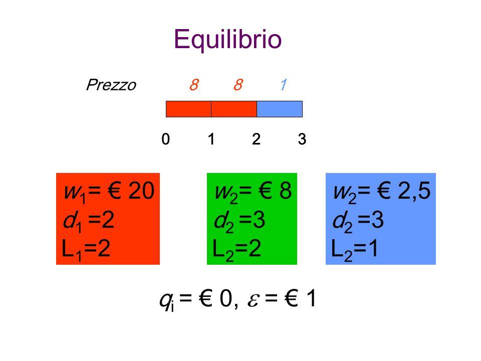 Equilibrio w1= € 20 d1 =2 L1=2 w2= € 8 d2 =3 L2=2 w2= € 8 d2 =3 L2=2