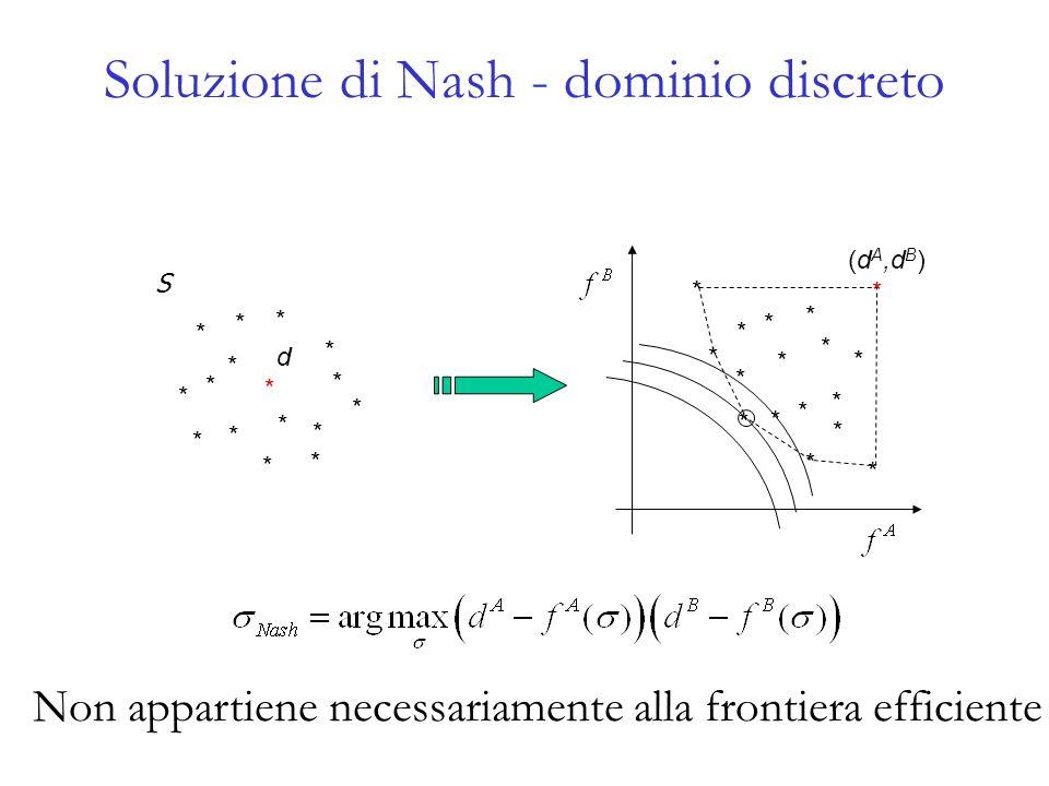 Soluzione di Nash - dominio discreto
