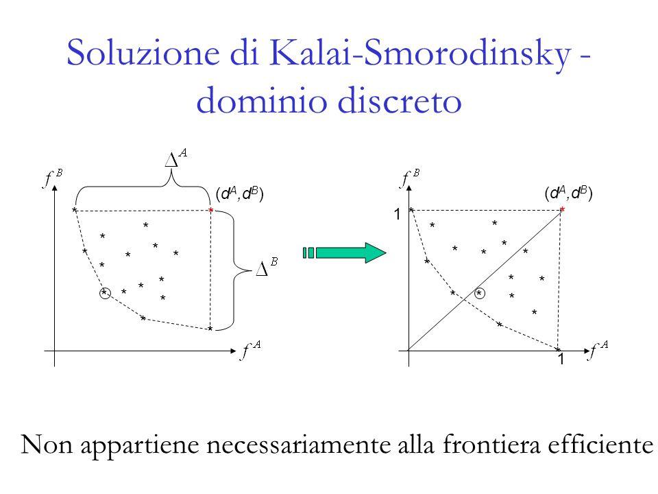 Soluzione di Kalai-Smorodinsky - dominio discreto