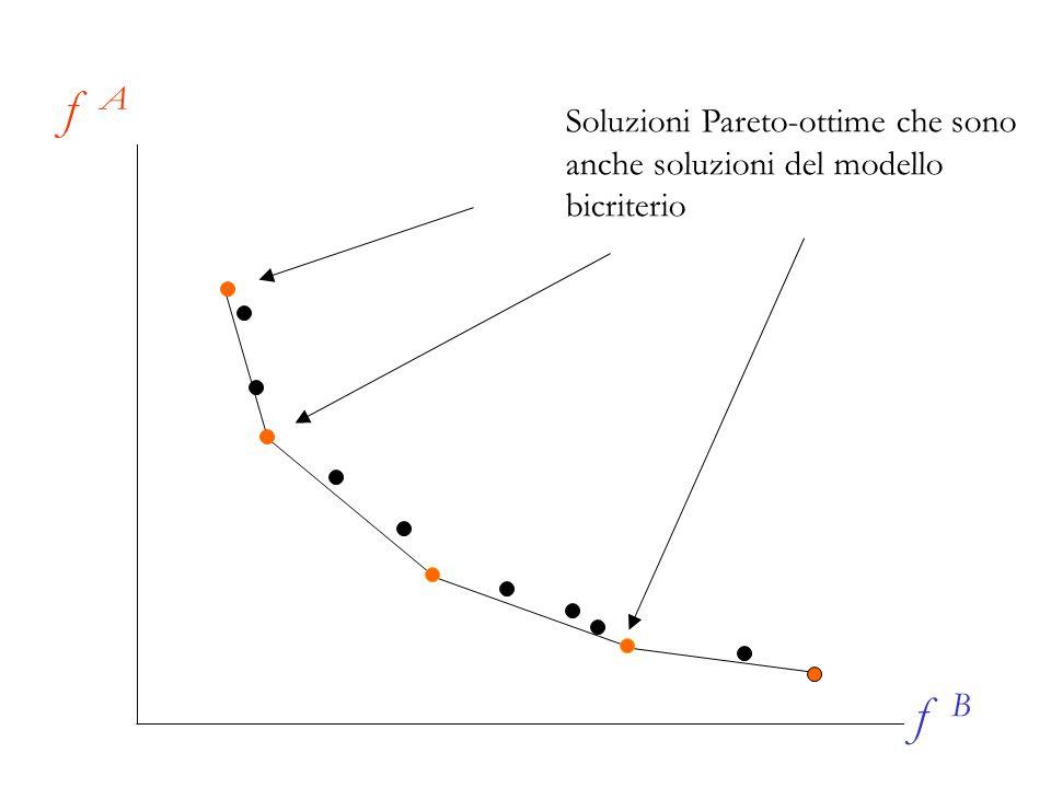 f A f B Soluzioni Pareto-ottime che sono anche soluzioni del modello
