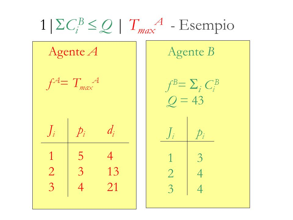 1|SCiB  Q | TmaxA - Esempio