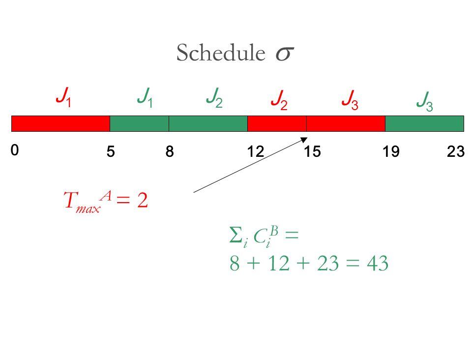 Schedule s TmaxA = 2 Si CiB = 8 + 12 + 23 = 43 J1 J2 J3 5 8 12 15 19