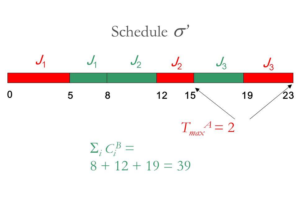 Schedule s' TmaxA = 2 Si CiB = 8 + 12 + 19 = 39 J1 J2 J3 5 8 12 15 19