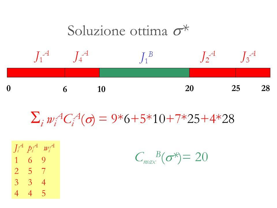 Si wiACiA(s) = 9*6+5*10+7*25+4*28 Soluzione ottima s* CmaxB(s*)= 20