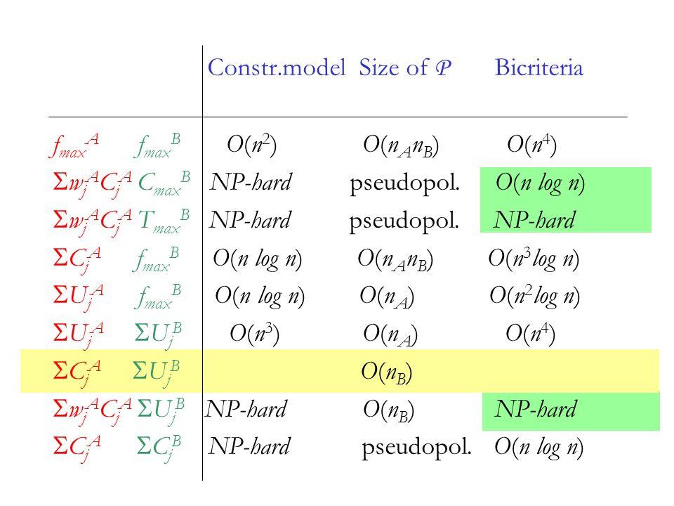 Constr.model Size of P Bicriteria