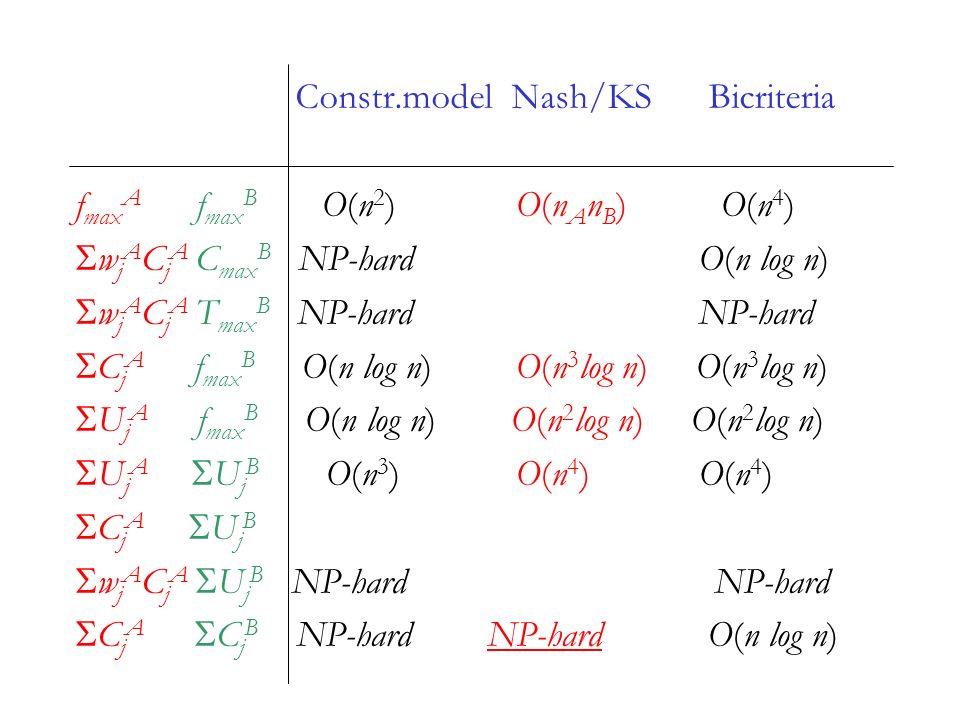 Constr.model Nash/KS Bicriteria