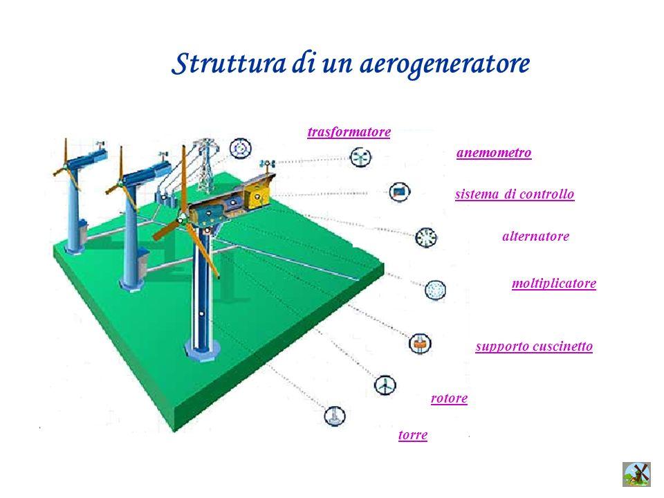 Struttura di un aerogeneratore