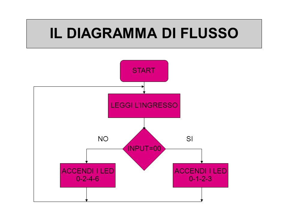 IL DIAGRAMMA DI FLUSSO START LEGGI L'INGRESSO INPUT=00 NO SI