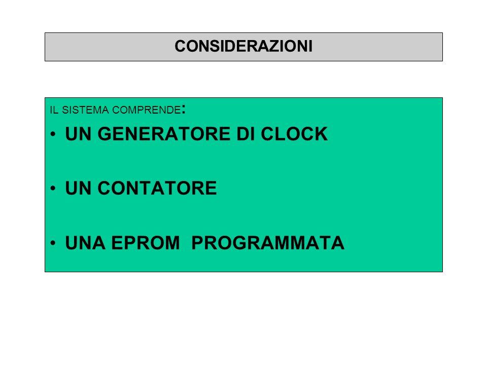 UN GENERATORE DI CLOCK UN CONTATORE UNA EPROM PROGRAMMATA