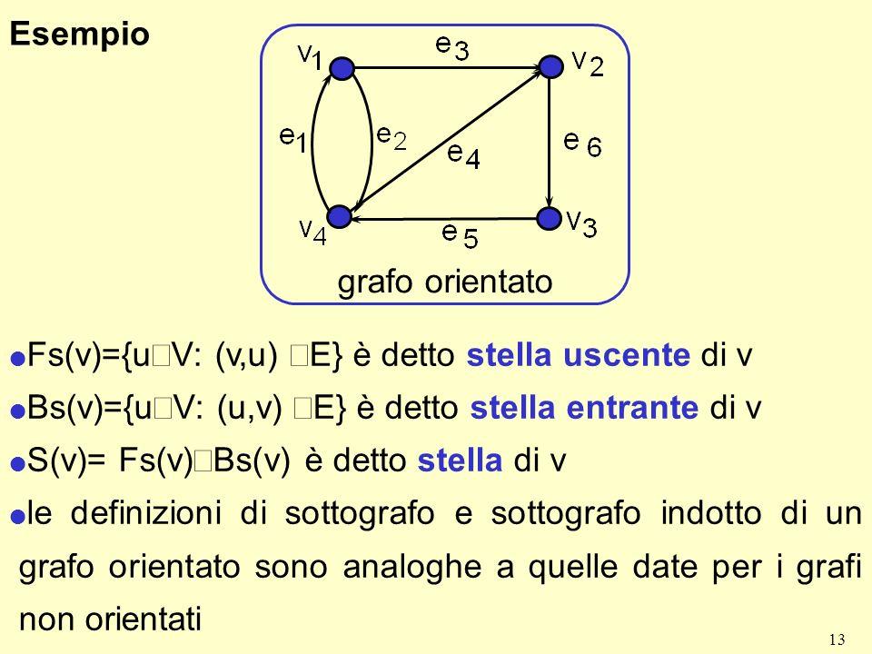 Esempio grafo orientato. Fs(v)={uÎV: (v,u) ÎE} è detto stella uscente di v. Bs(v)={uÎV: (u,v) ÎE} è detto stella entrante di v.