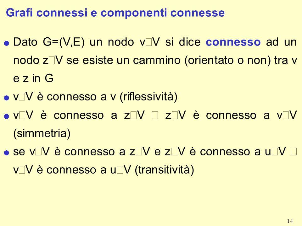 Grafi connessi e componenti connesse