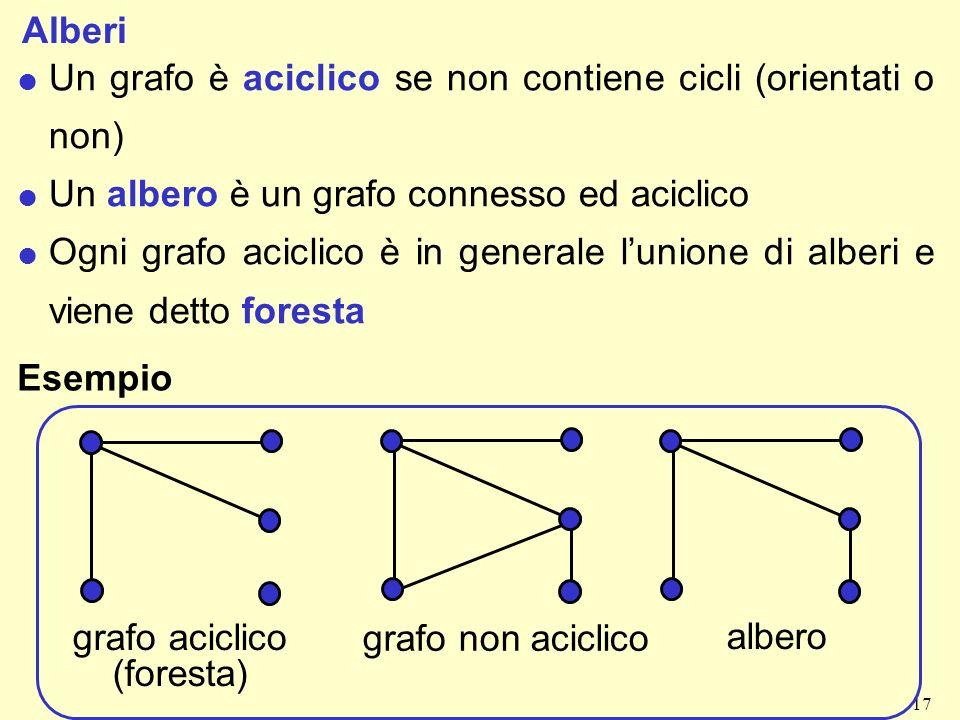 Alberi Un grafo è aciclico se non contiene cicli (orientati o non) Un albero è un grafo connesso ed aciclico.