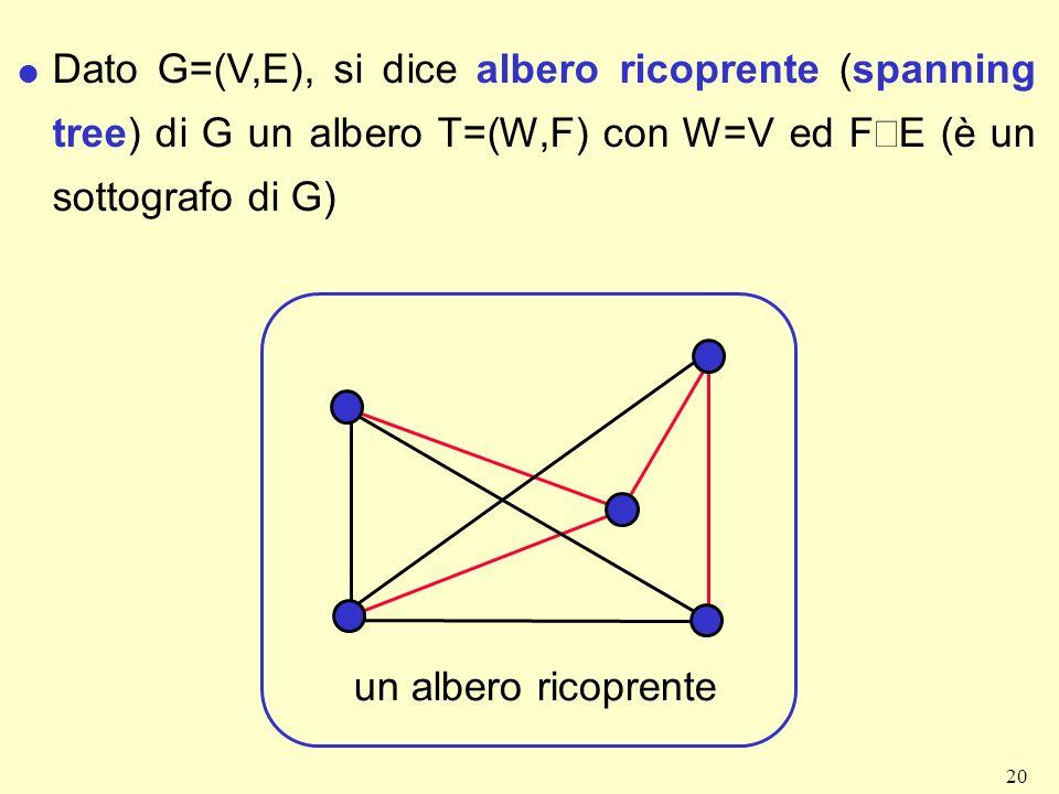 Dato G=(V,E), si dice albero ricoprente (spanning tree) di G un albero T=(W,F) con W=V ed FÍE (è un sottografo di G)