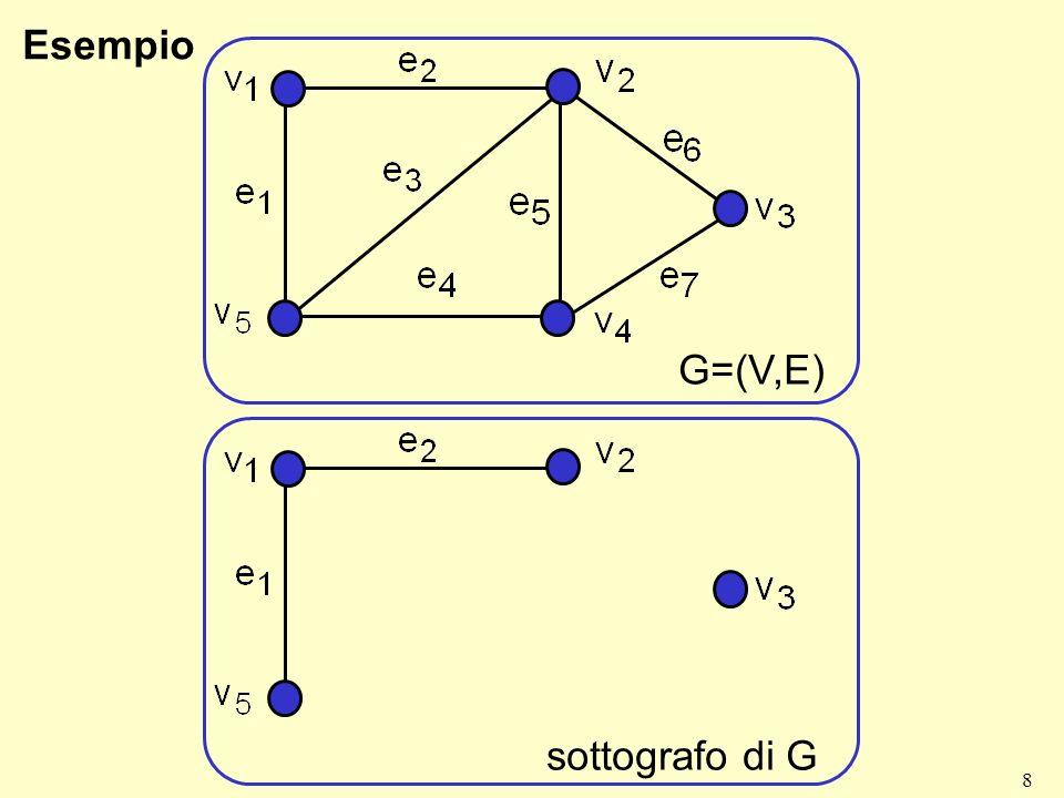 Esempio G=(V,E) sottografo di G