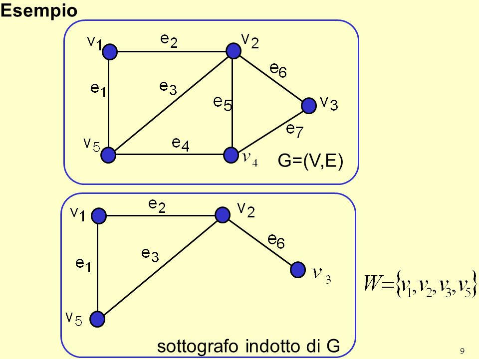 Esempio G=(V,E) sottografo indotto di G