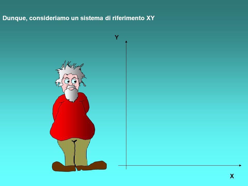 Dunque, consideriamo un sistema di riferimento XY