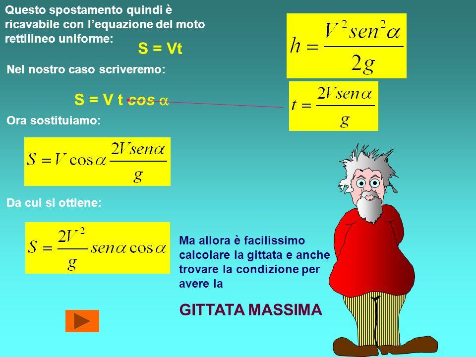 S = Vt S = V t cos a GITTATA MASSIMA