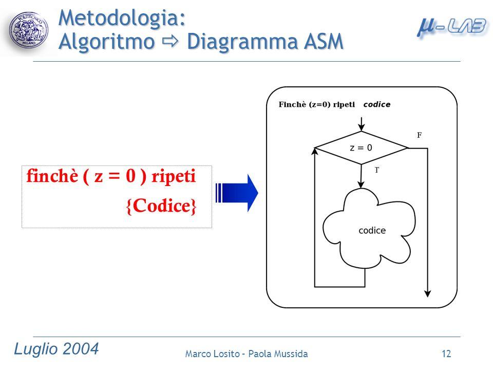 Metodologia: Algoritmo  Diagramma ASM