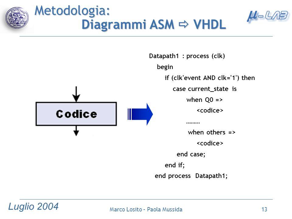 Metodologia: Diagrammi ASM  VHDL
