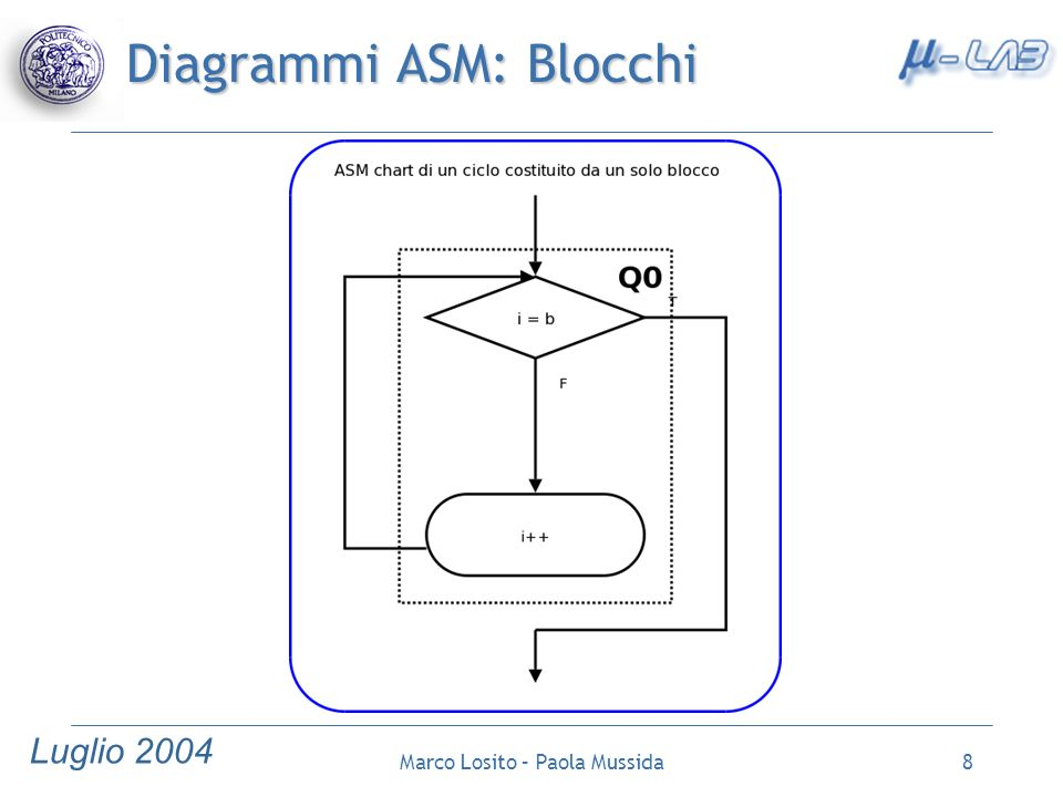 Diagrammi ASM: Blocchi