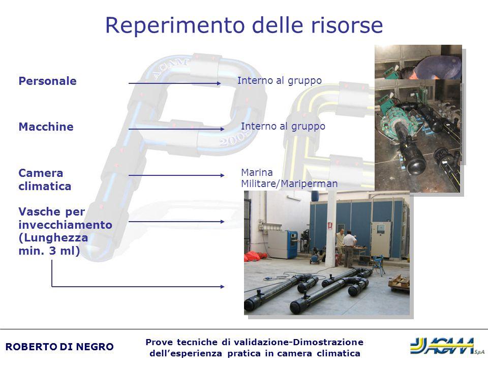 Reperimento delle risorse