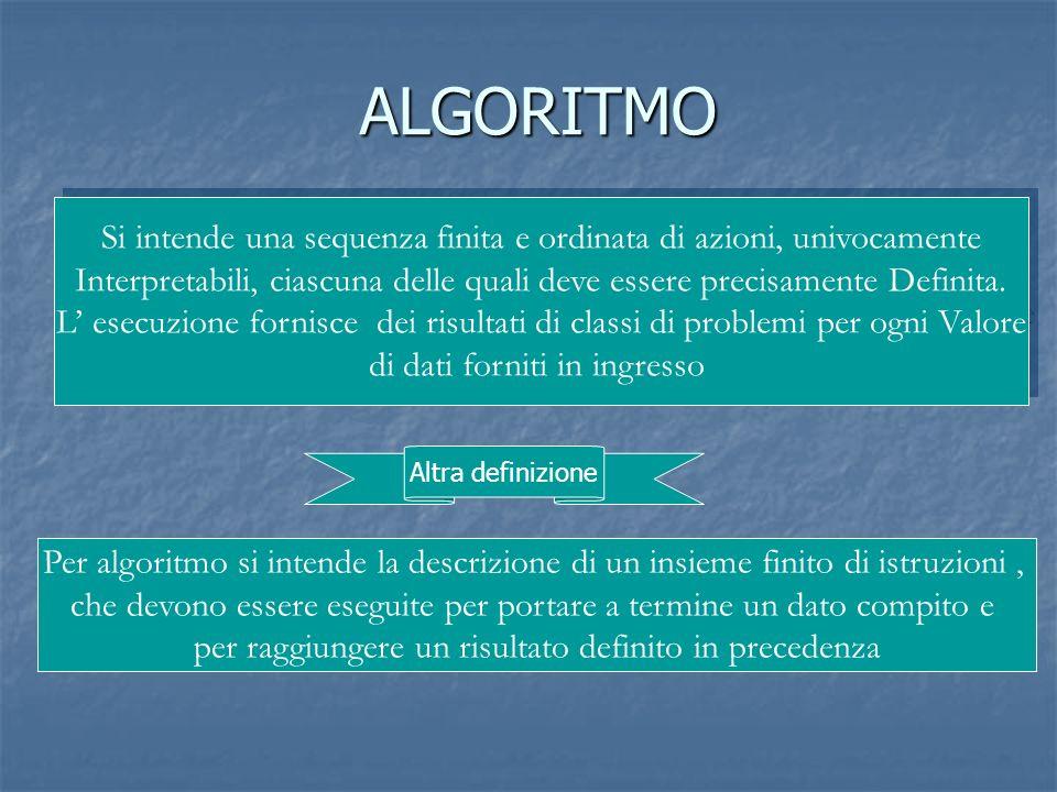ALGORITMO Si intende una sequenza finita e ordinata di azioni, univocamente. Interpretabili, ciascuna delle quali deve essere precisamente Definita.