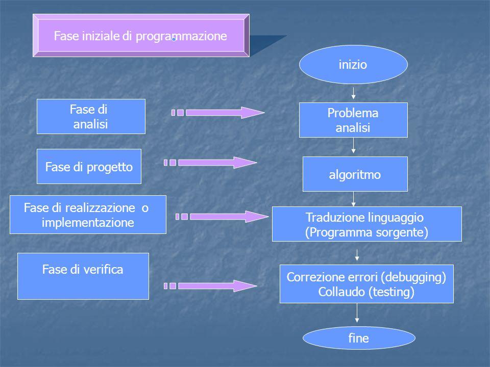 Fase iniziale di programmazione