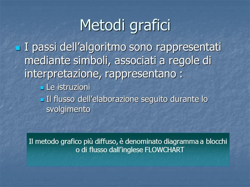 Metodi grafici I passi dell'algoritmo sono rappresentati mediante simboli, associati a regole di interpretazione, rappresentano :