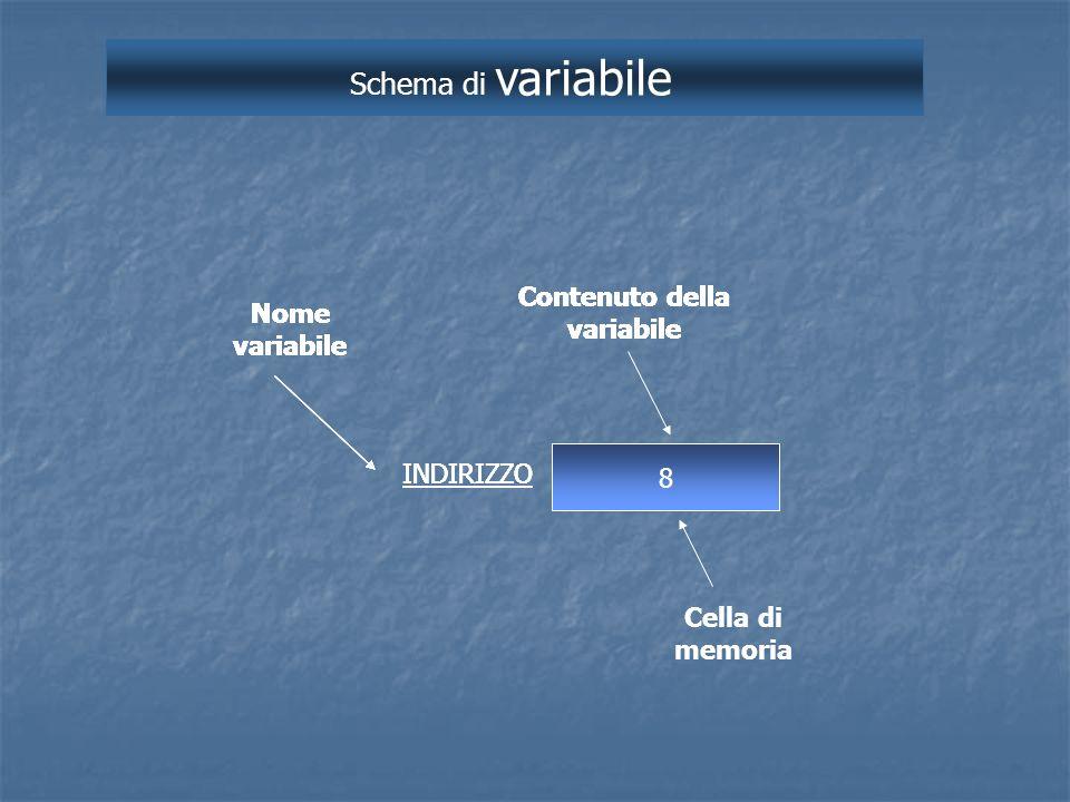 Schema di variabile Contenuto della variabile