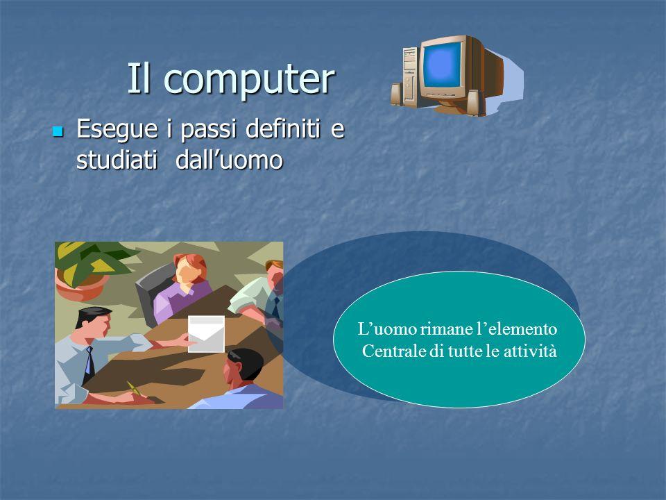 Il computer Esegue i passi definiti e studiati dall'uomo