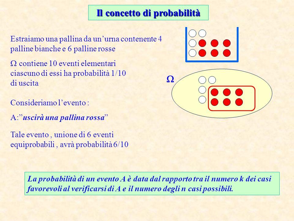 Il concetto di probabilità