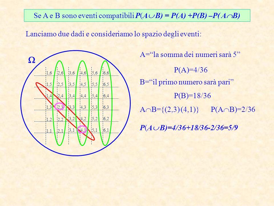 Se A e B sono eventi compatibili P(A B) = P(A) +P(B) –P( AB)
