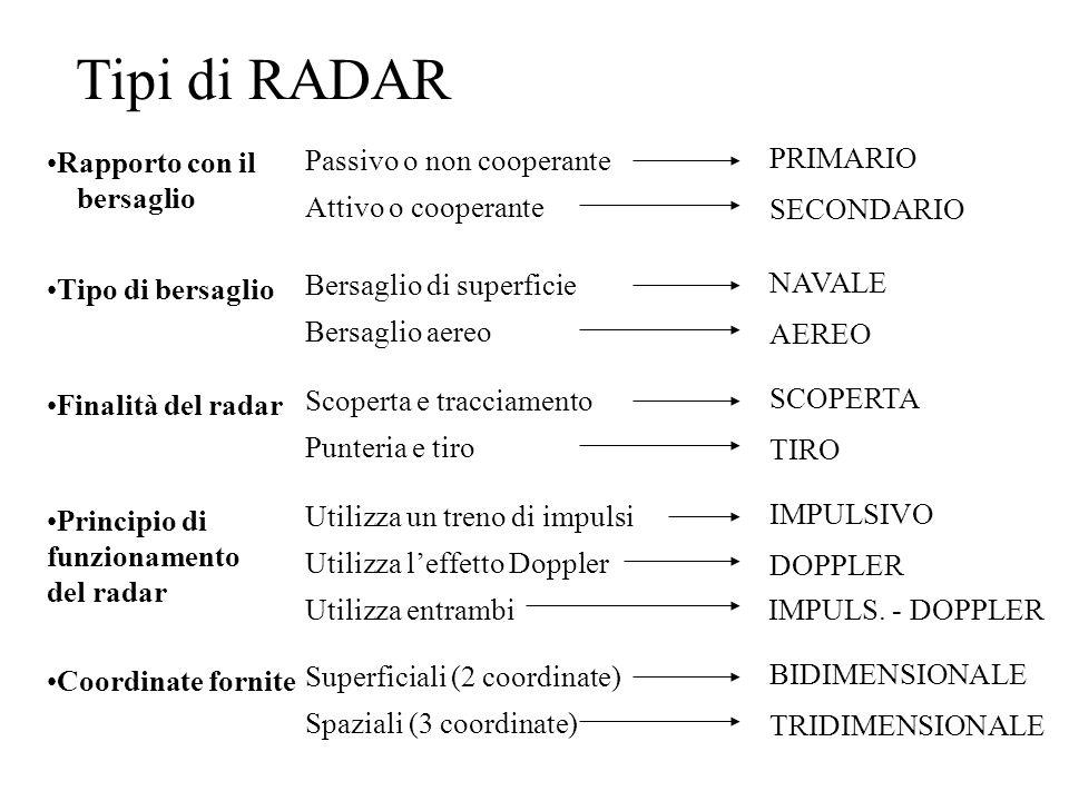 Tipi di RADAR Rapporto con il bersaglio Passivo o non cooperante