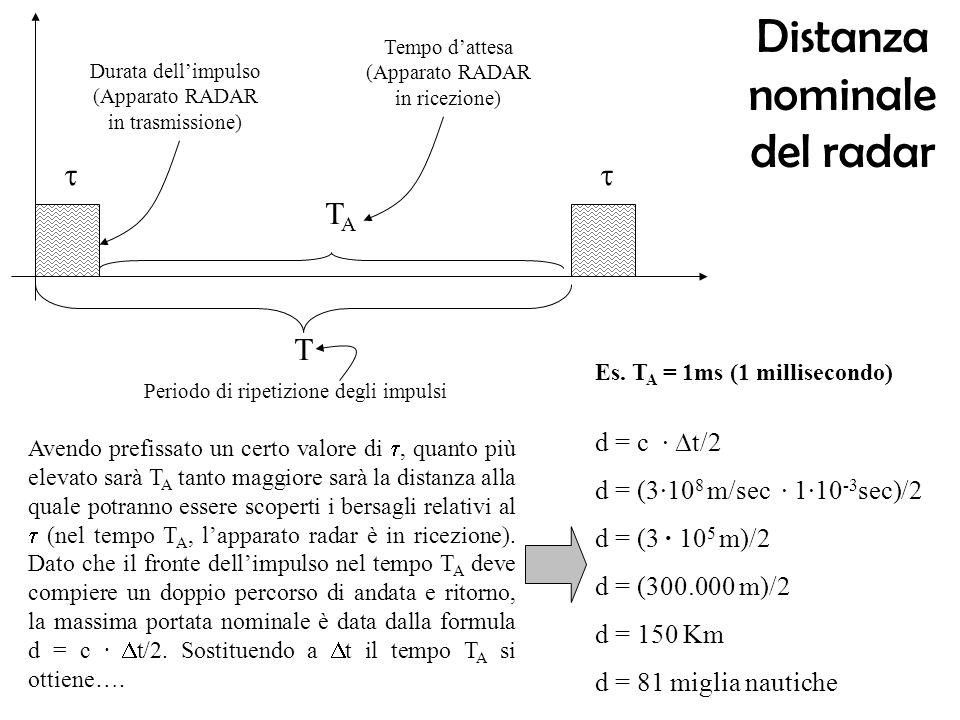 Distanza nominale del radar