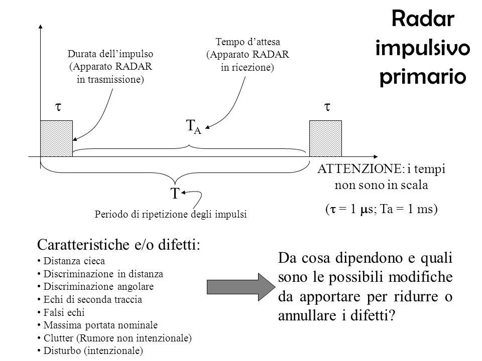 Radar impulsivo primario