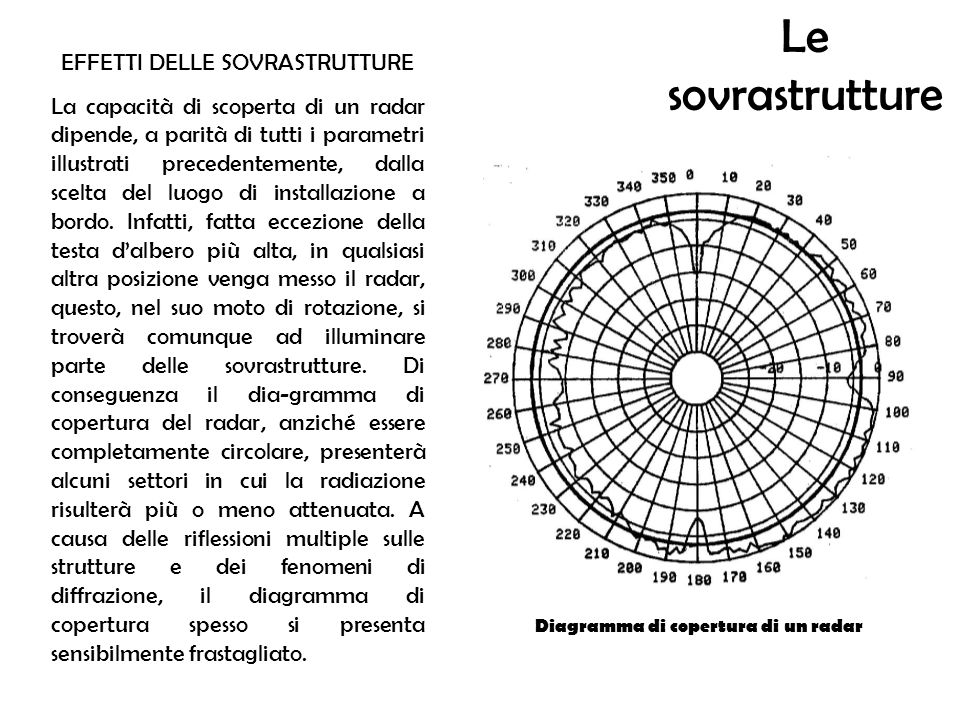 Diagramma di copertura di un radar