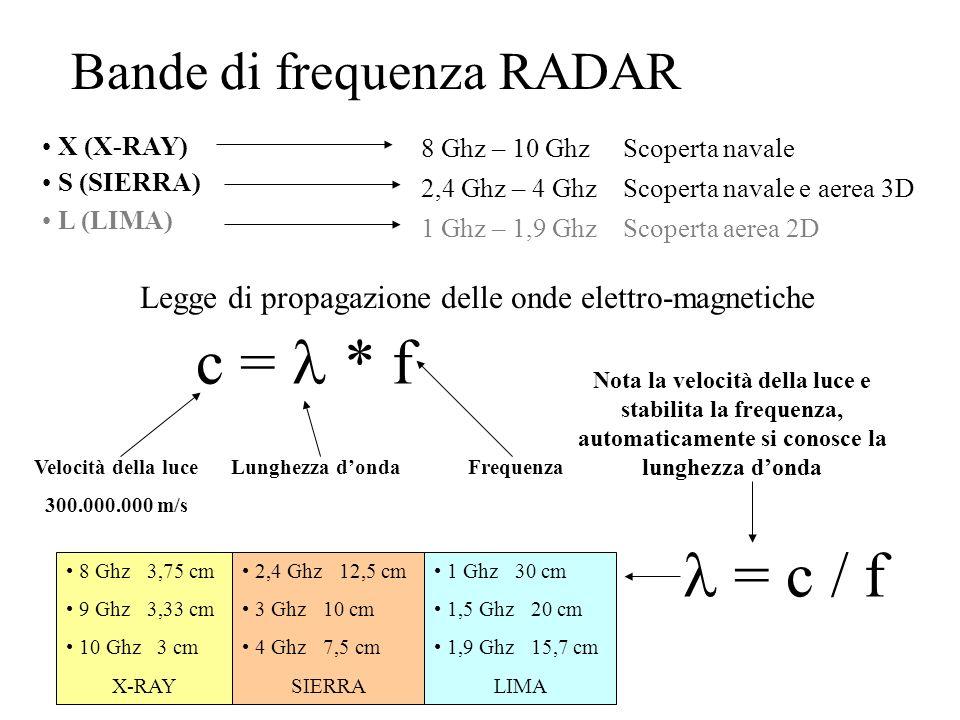 Bande di frequenza RADAR